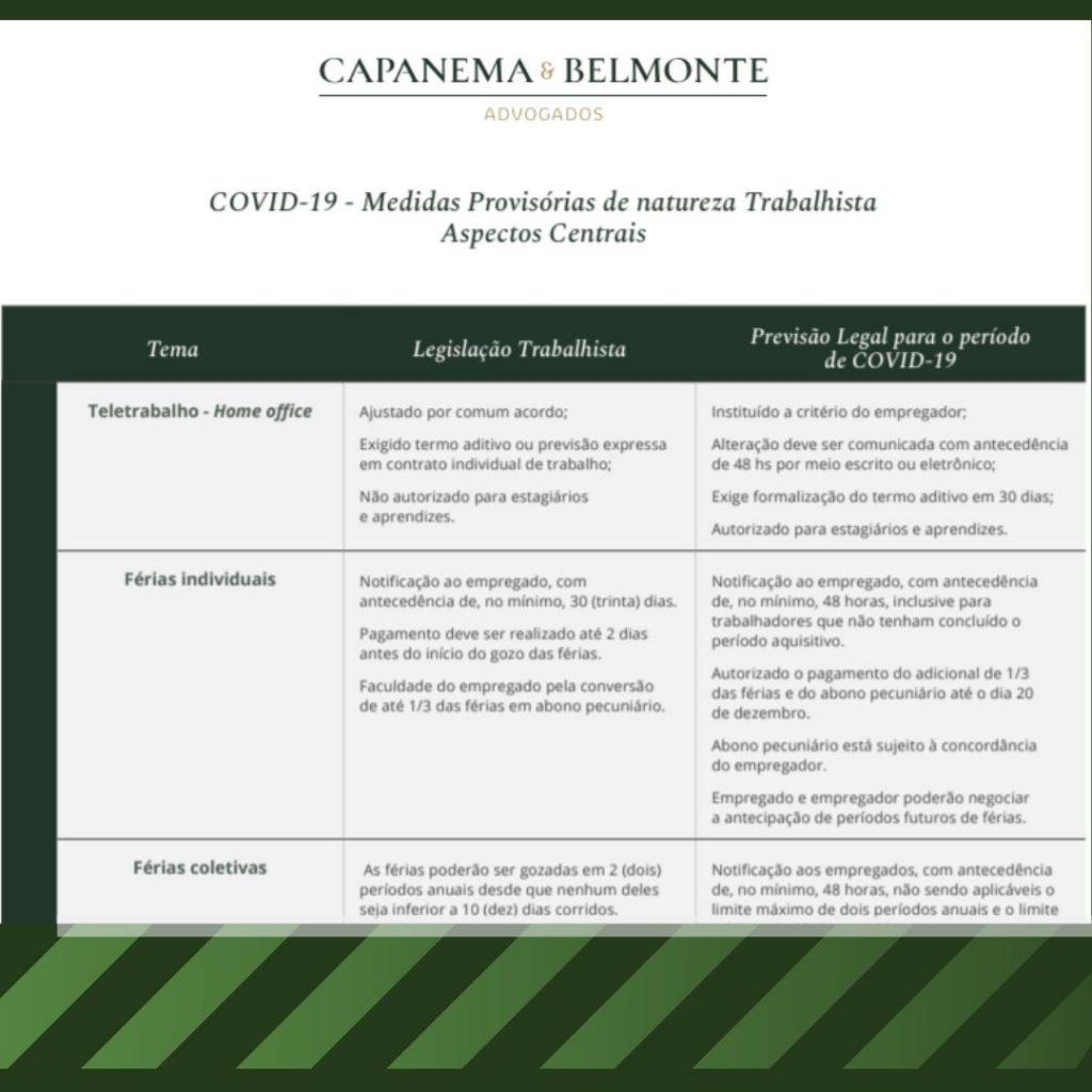 COVID-19 - Medidas Provisórias de natureza Trabalhista Aspectos Centrais